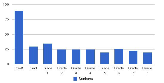 Cornerstone Christian Schools Students by Grade