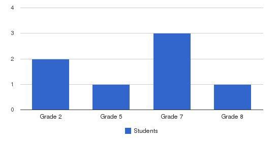 Lassen Christian Academy Students by Grade