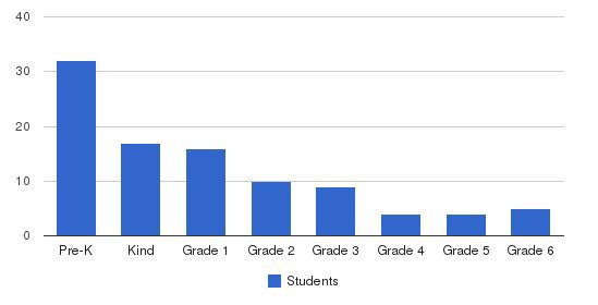St. Edward School Inc Students by Grade