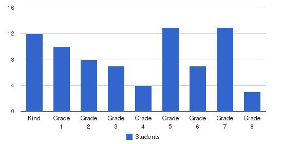 St Francis School Students by Grade
