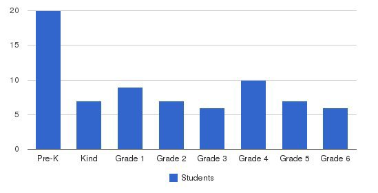St Helena School Students by Grade