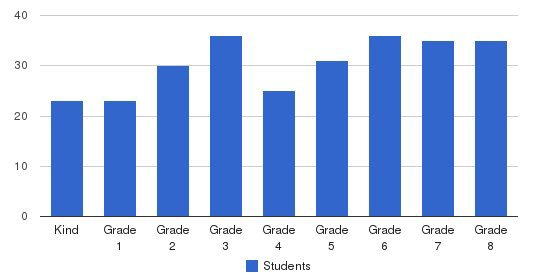 Corpus Christi Elementary School Students by Grade