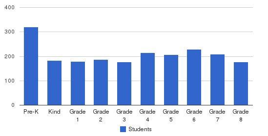 Beth Jacob Of Boro Park Students by Grade