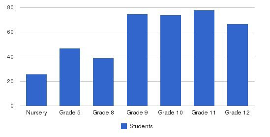 Abraham Joshua Heschel High School Students by Grade