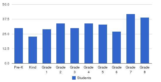 Ahi Ezer Yeshiva School Students by Grade