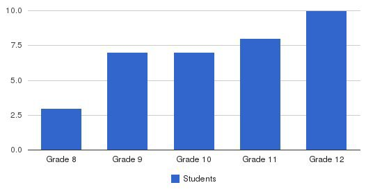 Aichhorn School Students by Grade