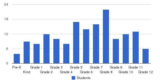 Al-iman School Students by Grade