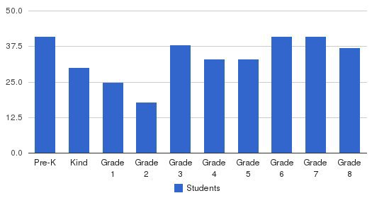 All Saints Regional Catholic School Students by Grade