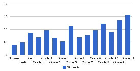Allendale Columbia School Students by Grade