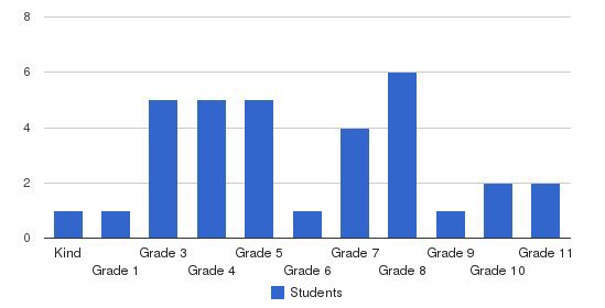 Amherst Christian Academy Students by Grade