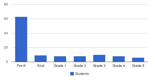 Babylon Christian School Students by Grade