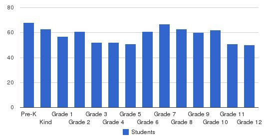 Berkeley Carroll School Students by Grade
