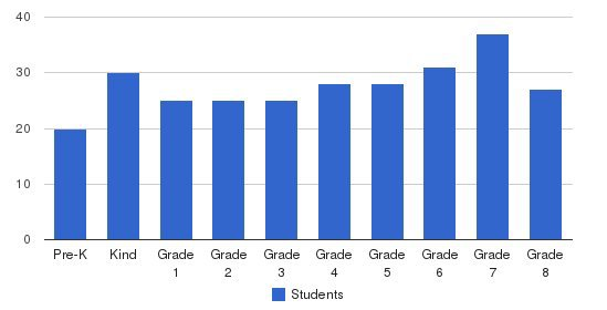 Bishop Dunn Memorial Students by Grade