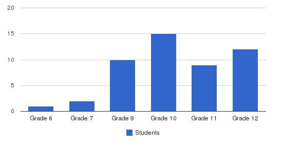 Coutin School Students by Grade