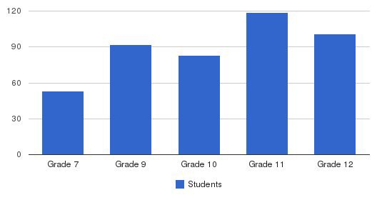 Bishop Kearney High School Students by Grade