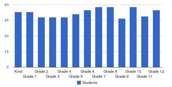 Brearley School Students by Grade