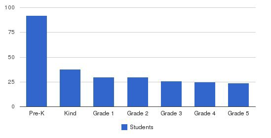 The Caedmon School Students by Grade