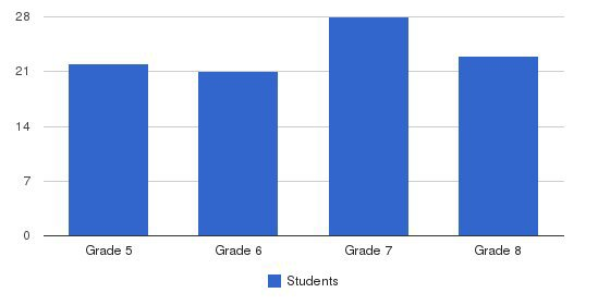 Catholic Central School Students by Grade