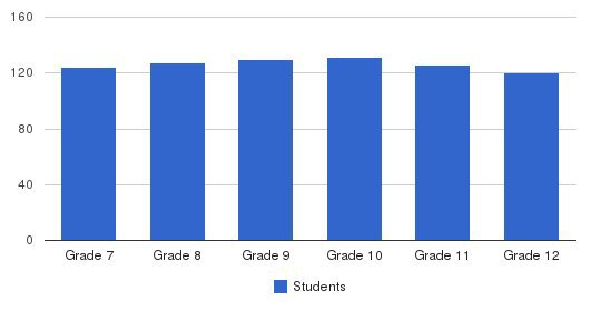 Christian Brothers Academy Students by Grade