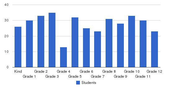 Christian Central Academy Students by Grade