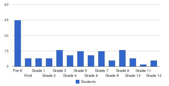 Corning Christian Academy Students by Grade