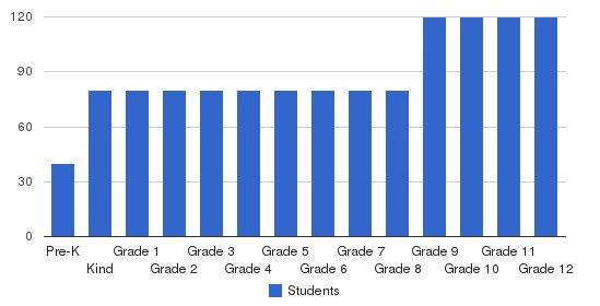 Columbia Grammar & Preparatory School Students by Grade