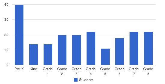Corpus Christi School Students by Grade