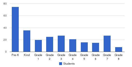 Corpus Christi School Students by Grade