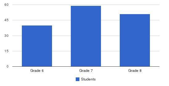 De La Salle Academy Students by Grade