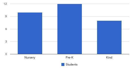 Estelle & Alfonso Preschool & Kindergarten Students by Grade