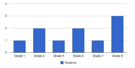 Fellowship Of Learning School Students by Grade