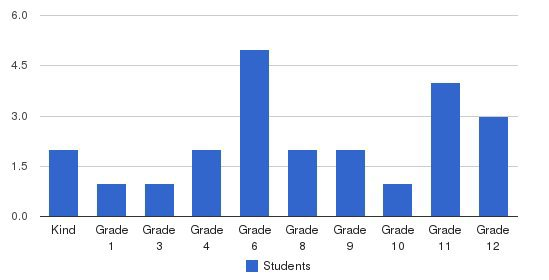 Long Island Baptist Academy Students by Grade