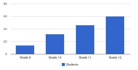 Francis School Students by Grade