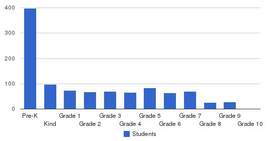 Crossroads Christian Schools Students by Grade