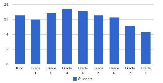 Greece Christian School Students by Grade