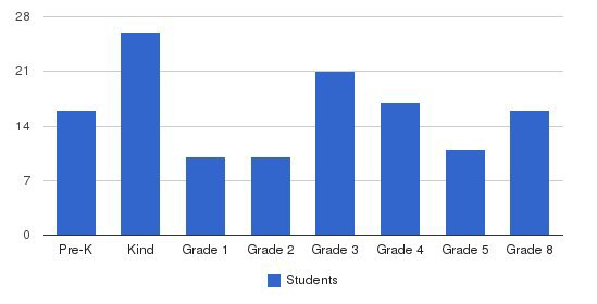 Ross School Students by Grade