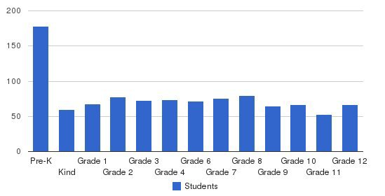 Hanc - Middle & High School Students by Grade