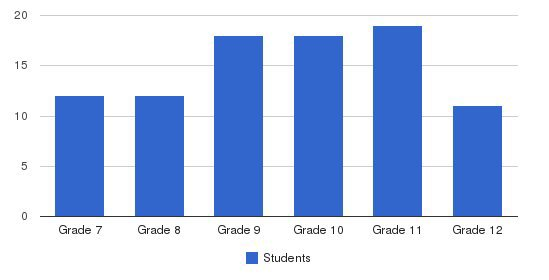 Holy Cross Academy Students by Grade