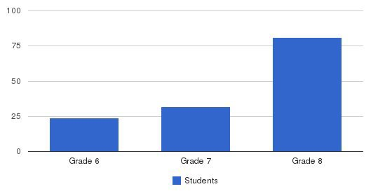 Holy Family Middle School Students by Grade