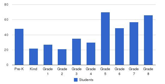 Holy Name Of Jesus School Students by Grade