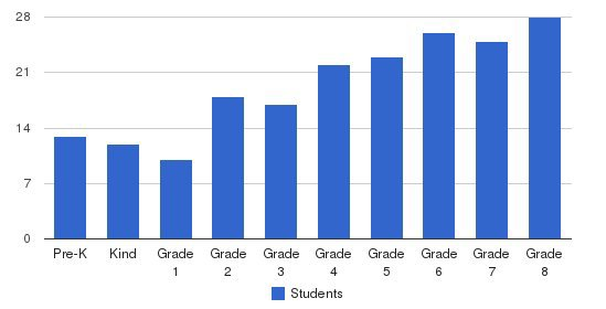 Holy Name Of Jesus Students by Grade