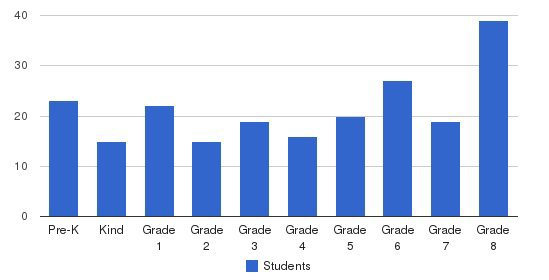 Holy Spirit Students by Grade