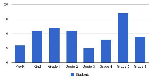 Horseheads Christian School Students by Grade