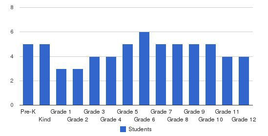 Hudson View Academy Students by Grade