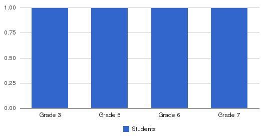 Jamestown Sda School Students by Grade