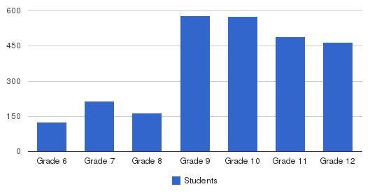Kellenberg Memorial High School Students by Grade