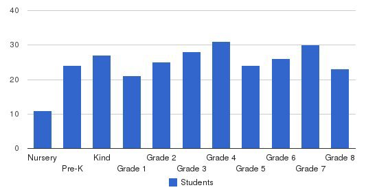 Kingston Catholic School Students by Grade