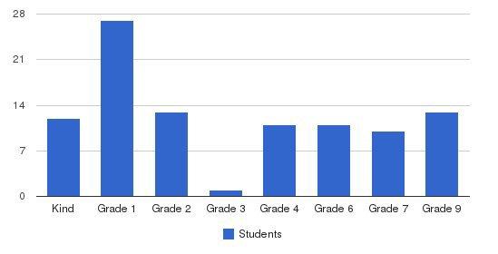 League School Students by Grade