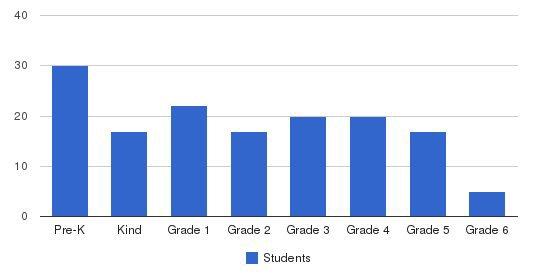Del Rosa Christian School Students by Grade