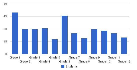 Bais Yakov Of Khal Adas Yereim Students by Grade